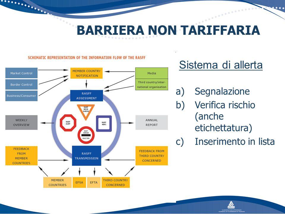 BARRIERA NON TARIFFARIA Sistema di allerta a)Segnalazione b)Verifica rischio (anche etichettatura) c)Inserimento in lista