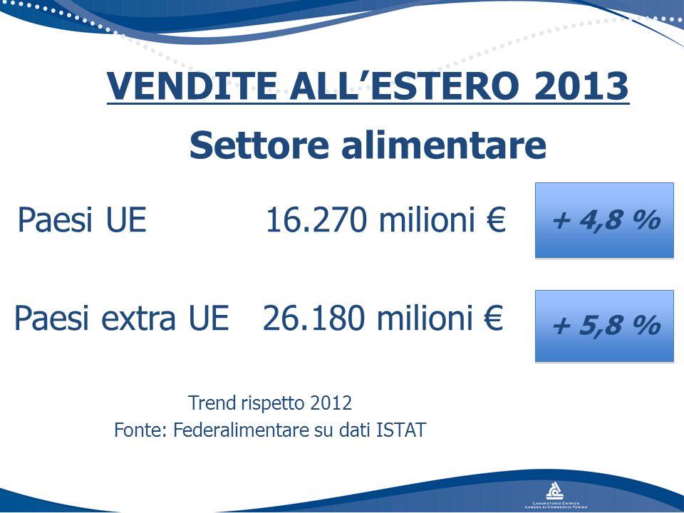 Paesi UE 16.270 milioni € Paesi extra UE 26.180 milioni € Trend rispetto 2012 Fonte: Federalimentare su dati ISTAT VENDITE ALL'ESTERO 2013 Settore ali