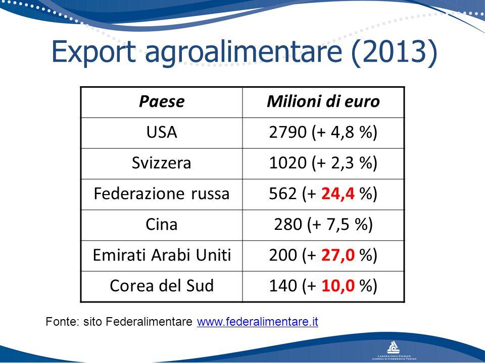 Export agroalimentare (2013) PaeseMilioni di euro USA2790 (+ 4,8 %) Svizzera1020 (+ 2,3 %) Federazione russa562 (+ 24,4 %) Cina280 (+ 7,5 %) Emirati A