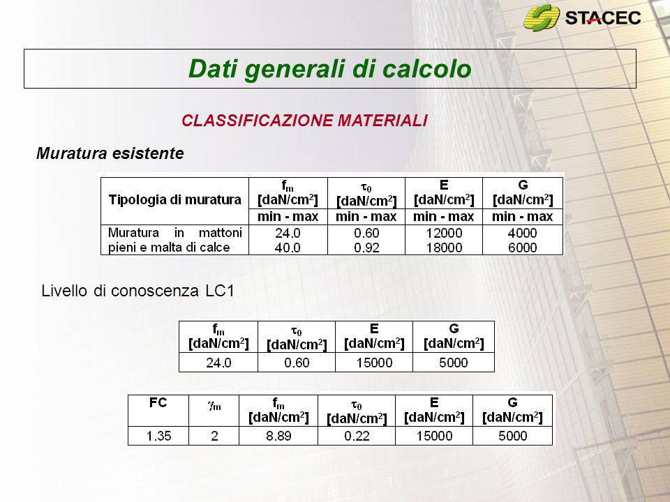 Dati generali di calcolo CLASSIFICAZIONE MATERIALI Muratura esistente Livello di conoscenza LC1