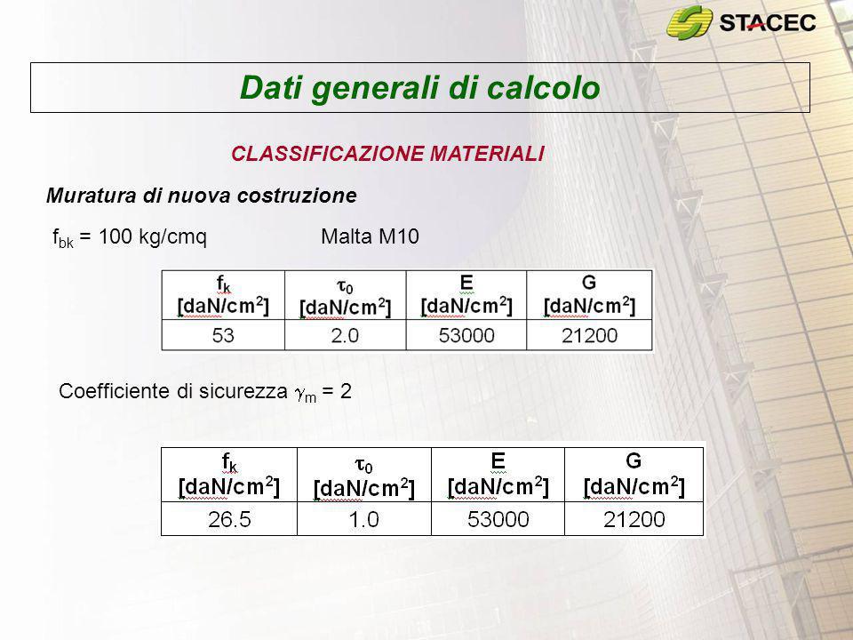Dati generali di calcolo CLASSIFICAZIONE MATERIALI Muratura di nuova costruzione f bk = 100 kg/cmq Malta M10 Coefficiente di sicurezza  m = 2