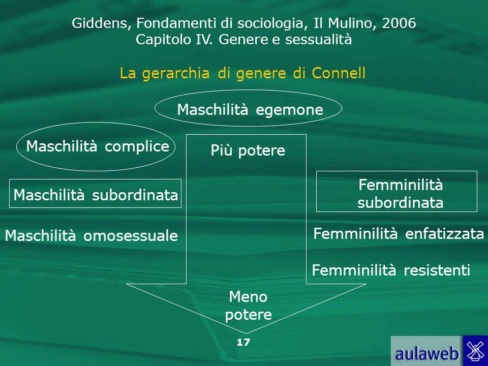 Giddens, Fondamenti di sociologia, Il Mulino, 2006 Capitolo IV. Genere e sessualità 17 La gerarchia di genere di Connell Maschilità egemone Meno poter