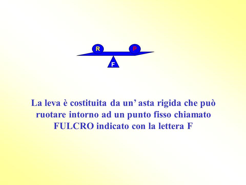 La leva è costituita da un' asta rigida che può ruotare intorno ad un punto fisso chiamato FULCRO indicato con la lettera F F RP