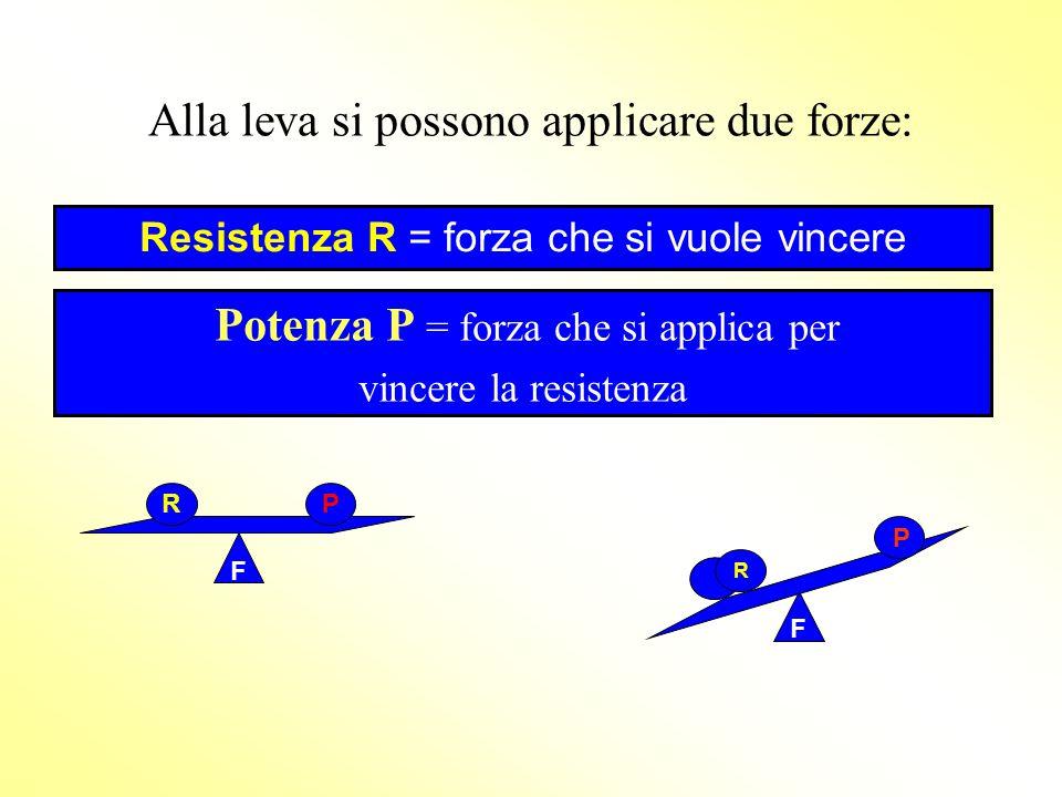 Alla leva si possono applicare due forze: Potenza P = forza che si applica per vincere la resistenza F RP F Resistenza R = forza che si vuole vincere R P