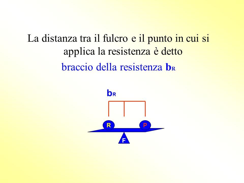 2° genere: INTER-RESISTENTE hanno la resistenza tra il fulcro e la potenza Sono sempre : Vantaggiose F R P F P R esempi: lo schiaccianoci, la carriola, il piede, il trolley