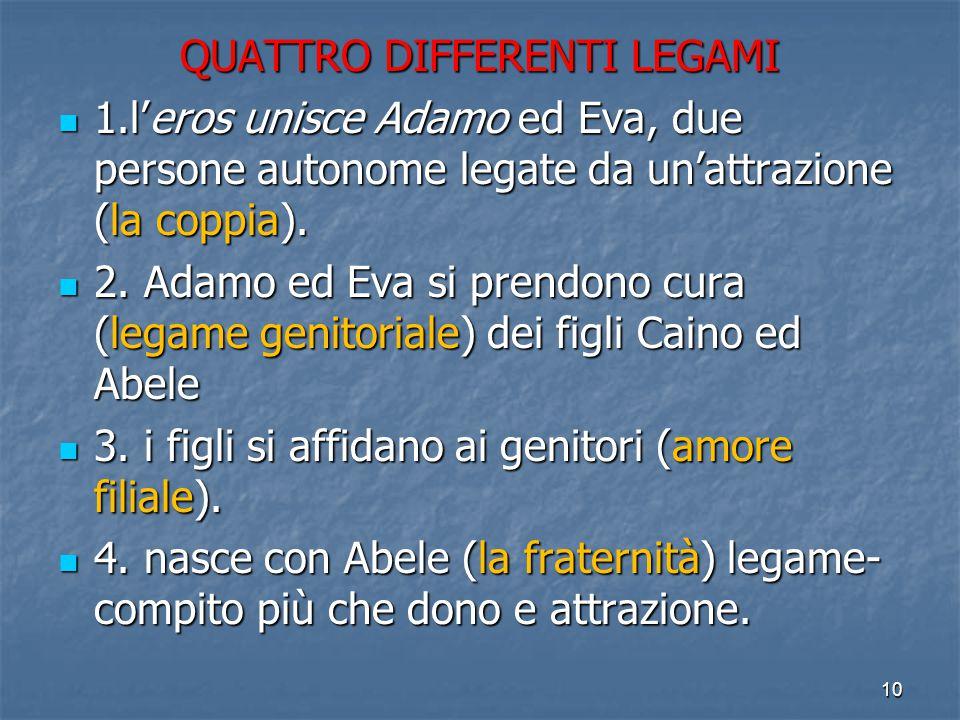 QUATTRO DIFFERENTI LEGAMI 1.l'eros unisce Adamo ed Eva, due persone autonome legate da un'attrazione (la coppia). 1.l'eros unisce Adamo ed Eva, due pe