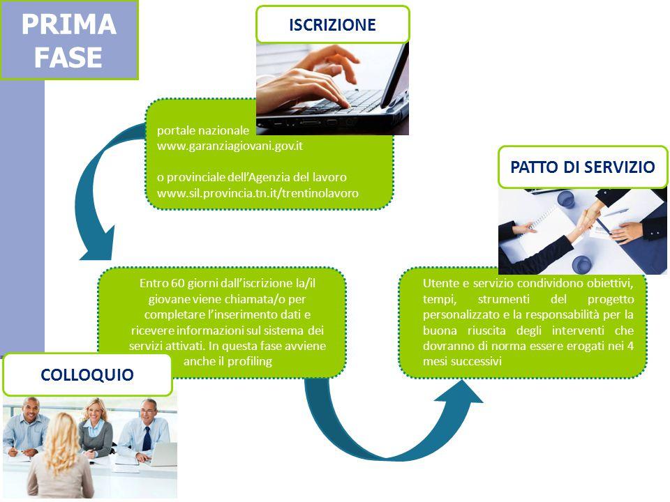 Utente e servizio condividono obiettivi, tempi, strumenti del progetto personalizzato e la responsabilità per la buona riuscita degli interventi che d