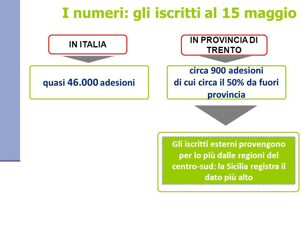 Gli iscritti esterni provengono per lo più dalle regioni del centro-sud: la Sicilia registra il dato più alto quasi 46.000 adesioni IN ITALIA I numeri: gli iscritti al 15 maggio circa 900 adesioni di cui circa il 50% da fuori provincia IN PROVINCIA DI TRENTO