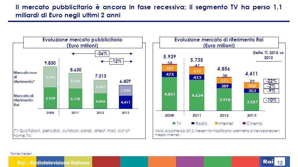 Rai – Radiotelevisione Italiana 12 Il mercato pubblicitario è ancora in fase recessiva; il segmento TV ha perso 1,1 miliardi di Euro negli ultimi 2 anni Fonte Nielsen Evoluzione mercato pubblicitario (Euro milioni) Evoluzione mercato di riferimento Rai (Euro milioni) -26% -12% Nota.