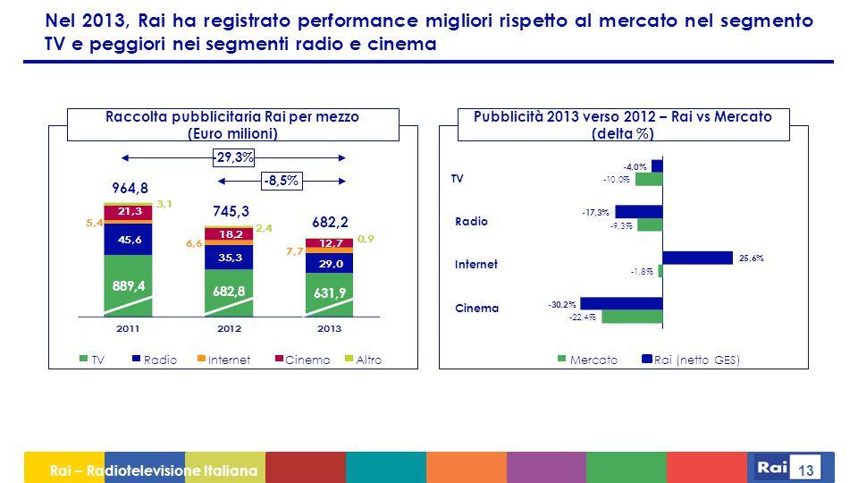Rai – Radiotelevisione Italiana 13 Nel 2013, Rai ha registrato performance migliori rispetto al mercato nel segmento TV e peggiori nei segmenti radio e cinema Raccolta pubblicitaria Rai per mezzo (Euro milioni) Pubblicità 2013 verso 2012 – Rai vs Mercato (delta %) MercatoRai (netto GES)TVRadioInternetCinemaAltro -29,3% -8,5% 964,8 745,3 682,2 TV Radio Internet Cinema 889,4 682,8 631,9