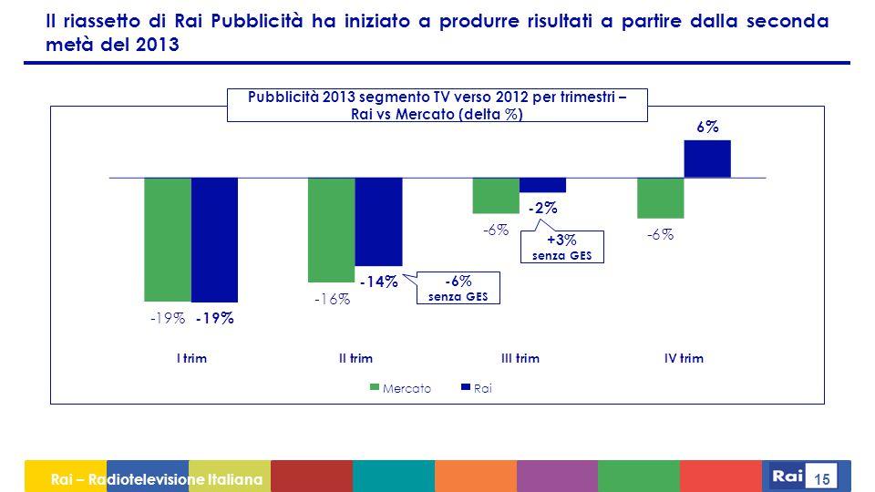 Rai – Radiotelevisione Italiana 15 Il riassetto di Rai Pubblicità ha iniziato a produrre risultati a partire dalla seconda metà del 2013 Pubblicità 2013 segmento TV verso 2012 per trimestri – Rai vs Mercato (delta %) MercatoRai -6% senza GES +3% senza GES