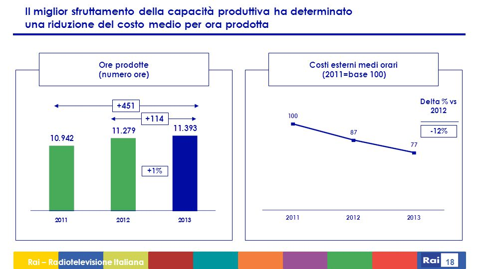 Rai – Radiotelevisione Italiana 18 Il miglior sfruttamento della capacità produttiva ha determinato una riduzione del costo medio per ora prodotta Ore prodotte (numero ore) Costi esterni medi orari (2011=base 100) +451 +114 Delta % vs 2012 -12% +1%
