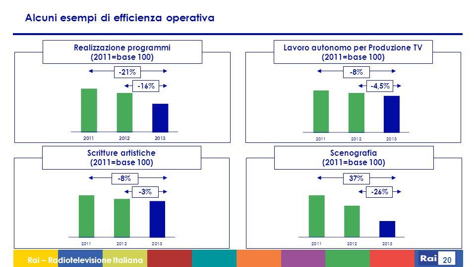 Rai – Radiotelevisione Italiana 20 -21% -16% Realizzazione programmi (2011=base 100) Lavoro autonomo per Produzione TV (2011=base 100) Scenografia (2011=base 100) Scritture artistiche (2011=base 100) Alcuni esempi di efficienza operativa -26%-3% -4,5% 37%-8%