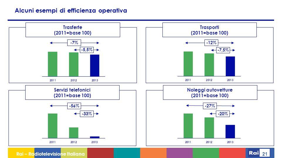 Rai – Radiotelevisione Italiana 21 -5,5% -7%-12% -7,5% -27% -20%-33% Trasferte (2011=base 100) Trasporti (2011=base 100) Noleggi autovetture (2011=base 100) Servizi telefonici (2011=base 100) -56% Alcuni esempi di efficienza operativa