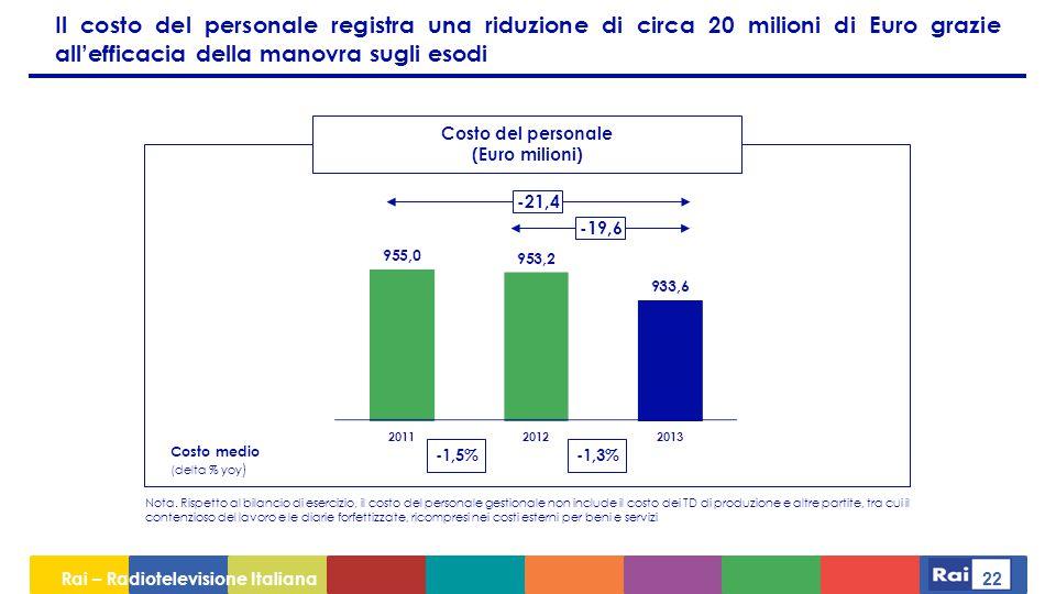 Rai – Radiotelevisione Italiana 22 Il costo del personale registra una riduzione di circa 20 milioni di Euro grazie all'efficacia della manovra sugli esodi -21,4 -19,6 Costo del personale (Euro milioni) -1,3%-1,5% Costo medio (delta % yoy ) Nota.