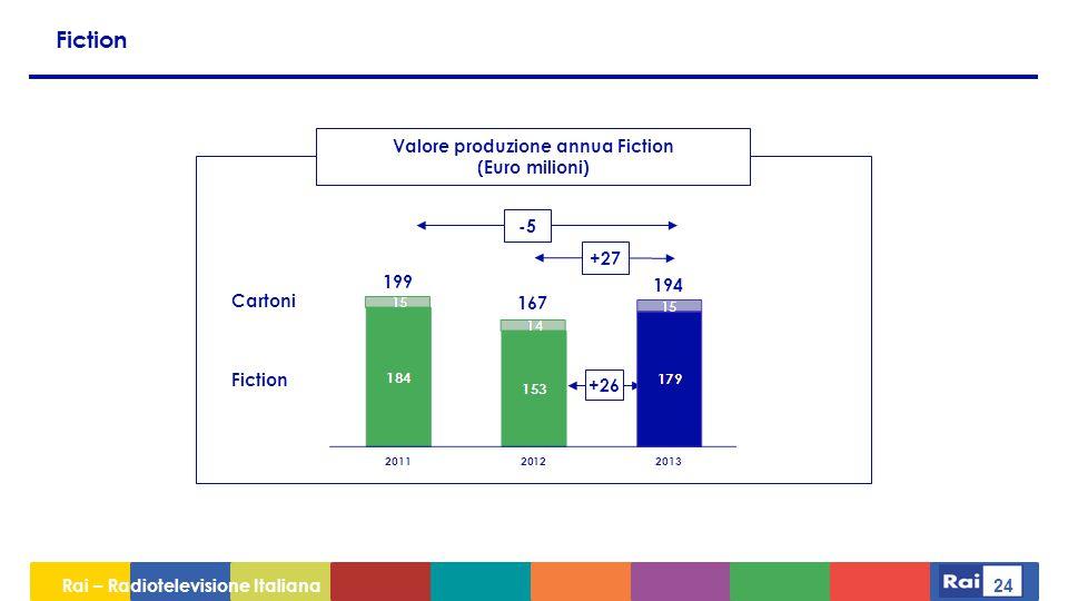 Rai – Radiotelevisione Italiana 24 Fiction Valore produzione annua Fiction (Euro milioni) -5 +27 167 199 Fiction Cartoni +26 194