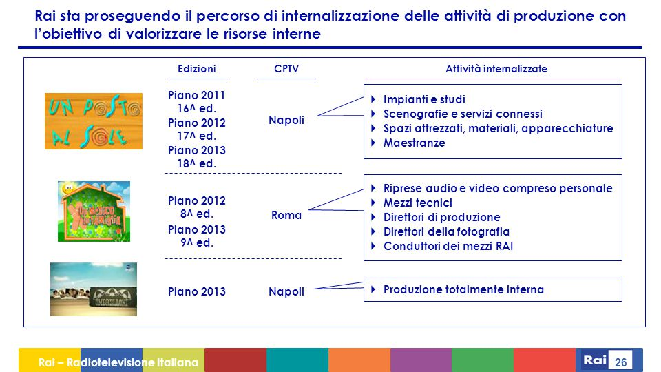 Rai – Radiotelevisione Italiana 26 Rai sta proseguendo il percorso di internalizzazione delle attività di produzione con l'obiettivo di valorizzare le risorse interne CPTV Piano 2011 16^ ed.