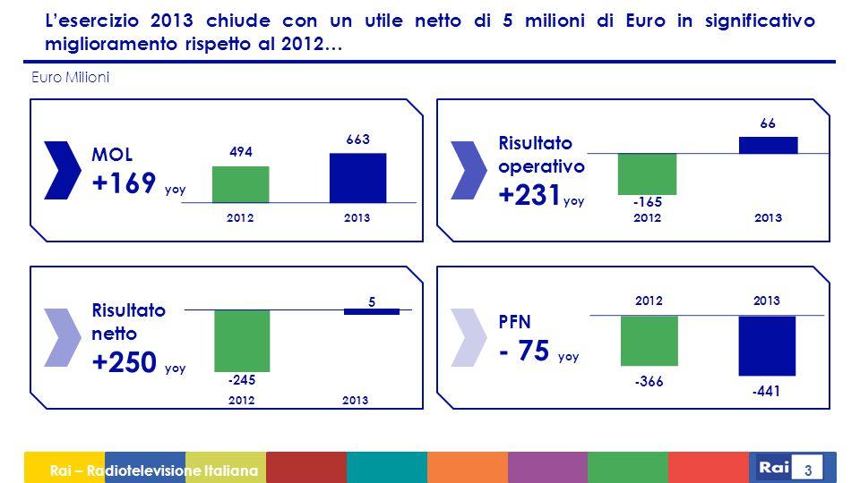 Rai – Radiotelevisione Italiana 14 Nel settore TV Rai ha guadagnato 1,1 pp di quota di mercato al netto dei Grandi eventi sportivi Fonte Nielsen MediasetRaiSky +1,1 pp senza GES Quote Mercato TV (%) +0,6 pp -1,0 pp +0,4 pp