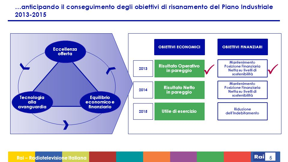 Rai – Radiotelevisione Italiana 5 …anticipando il conseguimento degli obiettivi di risanamento del Piano Industriale 2013-2015 Tecnologia alla avanguardia Equilibrio economico e finanziario Eccellenza offerta OBIETTIVI ECONOMICI OBIETTIVI FINANZIARI 2013 2014 2015 Risultato Operativo in pareggio Risultato Netto in pareggio Utile di esercizio Riduzione dell'Indebitamento Mantenimento Posizione Finanziaria Netta su livelli di sostenibilità Mantenimento Posizione Finanziaria Netta su livelli di sostenibilità  