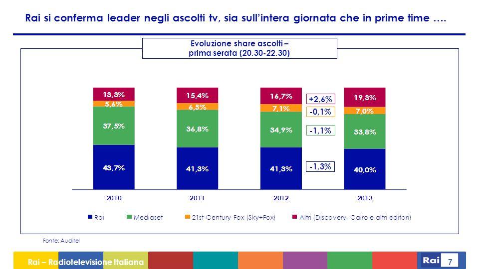 Rai – Radiotelevisione Italiana 8 …grazie al contributo determinante delle reti specializzate Fonte: Auditel Delta vs 2012 -0,3%-1,0%-0,5%-1,7%+0,4%-1,3% Rai 4: 1,1% (- vs 2012) Rai Premium: 1,1% (- vs 2012) Rai Yoyo: 1,0% (+0,4% vs 2012) Rai Movie: 1,0% (+0,1% vs 2012) Rai News: 0,3% (+0,1% vs 2012) Share totale Rai 2013 – prima serata (20.30-22.30)