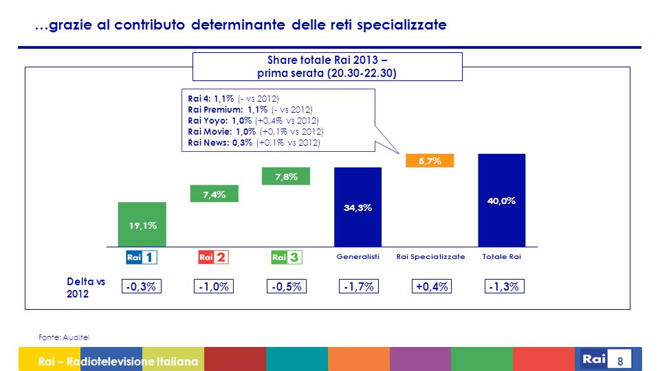 Rai – Radiotelevisione Italiana 9 I canali Radio registrano performance sostanzialmente allineate al 2012 RADIO ITALIA SOLO MUSICA ITALIANA RDS 100% GRANDI SUCCESSI RADIO DEEJAY RADIO 105 RTL 102.5 Delta % vs 2012 Ascolti radio 2013 (06:00-06:00 - individui +14) M2O RADIO R101 RADIO CAPITAL RADIO 24 - IL SOLE 24 ORE VIRGIN RADIO RMC - RADIO MONTE CARLO RADIO KISS KISS 11,8%Gruppo Rai Fonte: Eurisko Radiomonitor - Indagine telefonica CATI (base 120.000 interviste) +0,5 -0,8 -0,6 -0,2 -0,1 +0,2 +0,3 -0,5 +0,3 -0,1 -0,2 +0,2 +0,4 +0,1