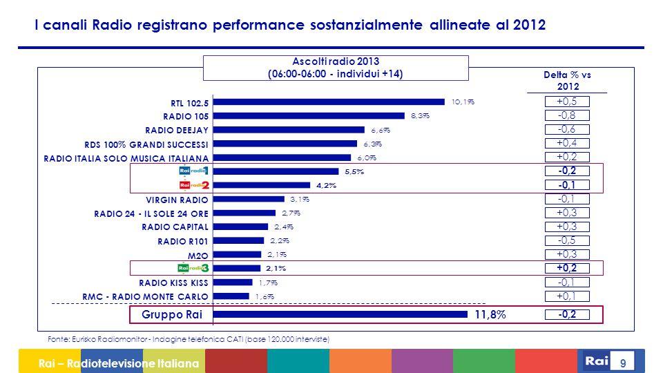 Rai – Radiotelevisione Italiana 10 Rai si colloca al quinto posto rispetto ai principali editori italiani.