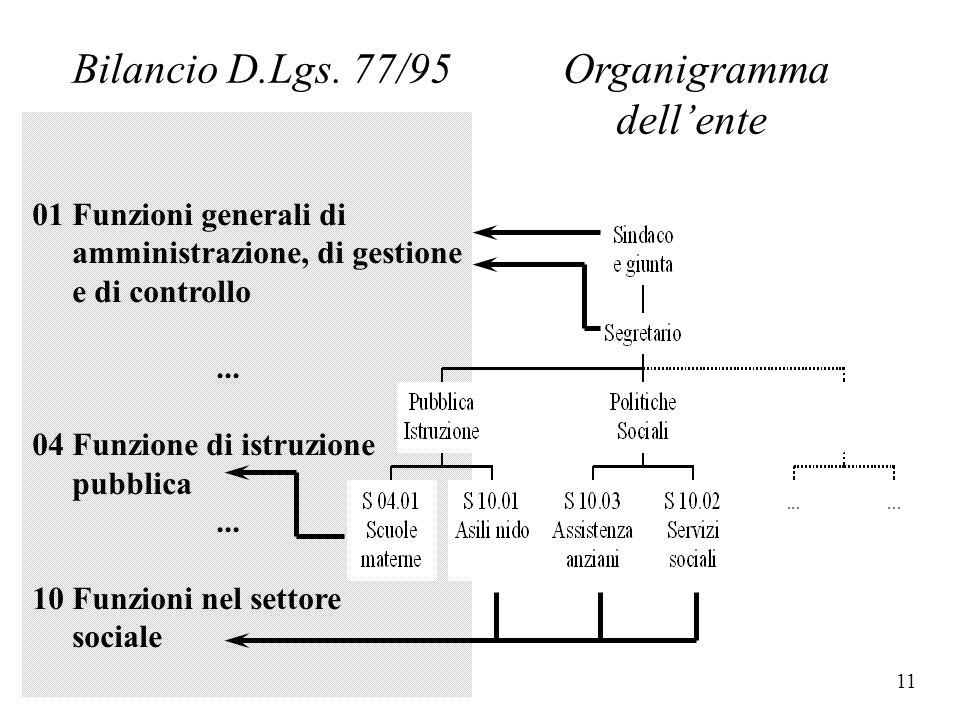 10 Lo schema di bilancio non coincide con la struttura organizzativa dell'ente 01 Funzioni generali di amministrazione, di gestione e di controllo...