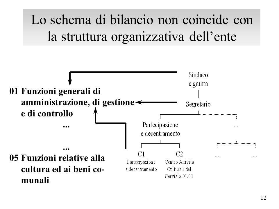 11 01 Funzioni generali di amministrazione, di gestione e di controllo... 04 Funzione di istruzione pubblica... 10 Funzioni nel settore sociale Bilanc