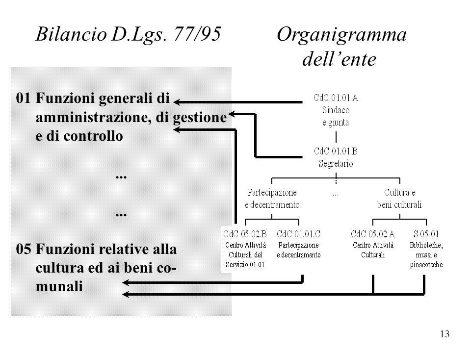 12 01 Funzioni generali di amministrazione, di gestione e di controllo... 05 Funzioni relative alla cultura ed ai beni co- munali Lo schema di bilanci