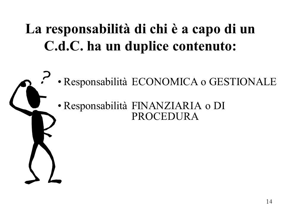 13 01 Funzioni generali di amministrazione, di gestione e di controllo... 05 Funzioni relative alla cultura ed ai beni co- munali Bilancio D.Lgs. 77/9