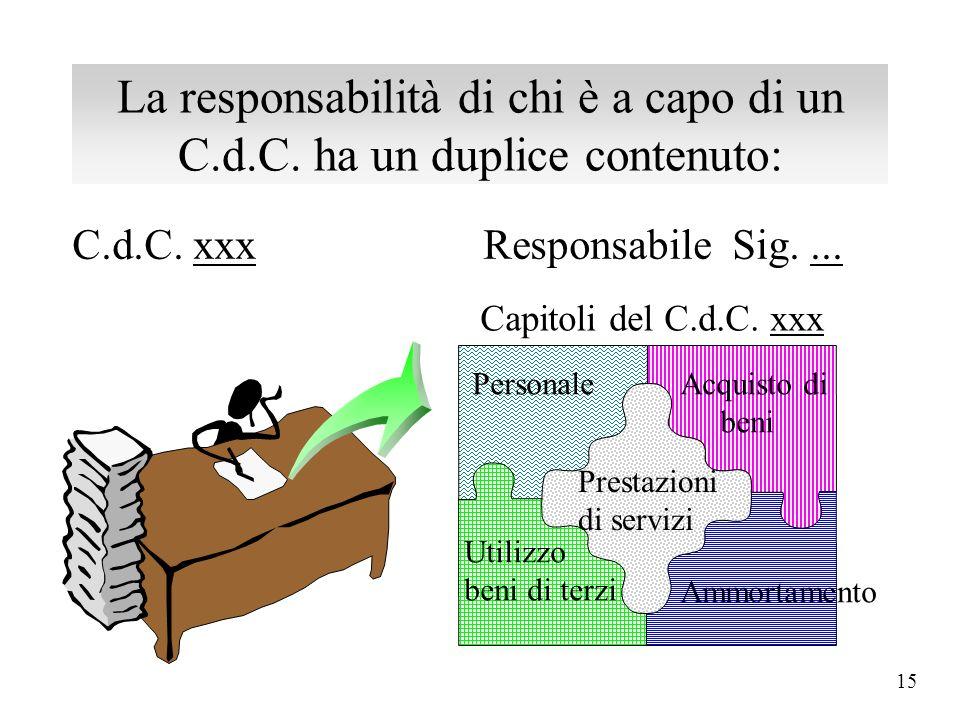 14 La responsabilità di chi è a capo di un C.d.C. ha un duplice contenuto: Responsabilità ECONOMICA o GESTIONALE Responsabilità FINANZIARIA o DI PROCE