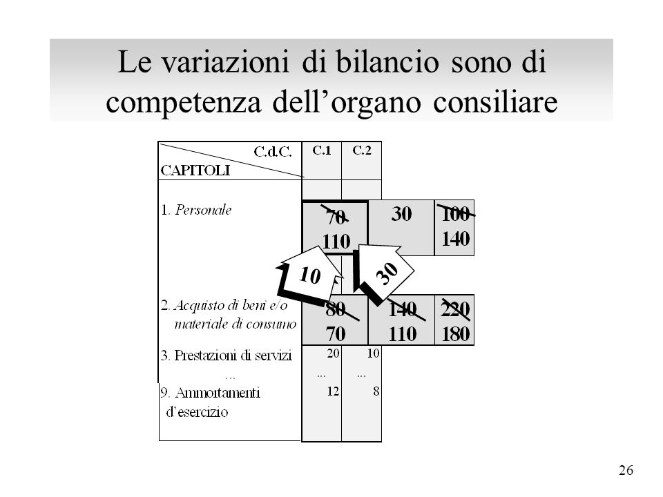 25 Le variazioni del p.e.g. sono di competenza dell'organo esecutivo 20