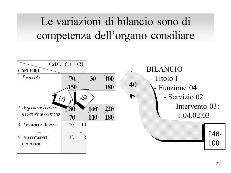26 Le variazioni di bilancio sono di competenza dell'organo consiliare 10 30