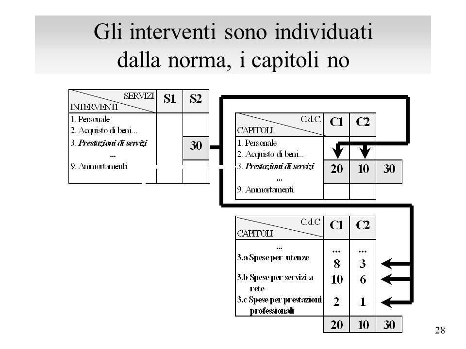 27 Le variazioni di bilancio sono di competenza dell'organo consiliare 10 30 BILANCIO - Titolo I - Funzione 04 - Servizio 02 - Intervento 03: 1.04.02.