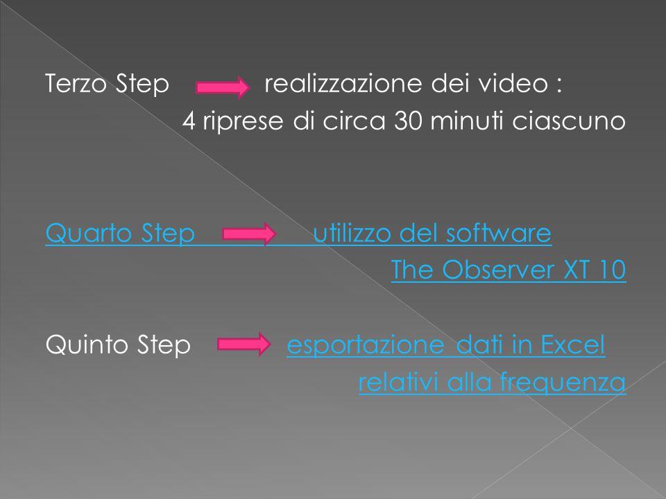 Terzo Step realizzazione dei video : 4 riprese di circa 30 minuti ciascuno Quarto Step utilizzo del software The Observer XT 10 Quinto Step esportazione dati in Excelesportazione dati in Excel relativi alla frequenza