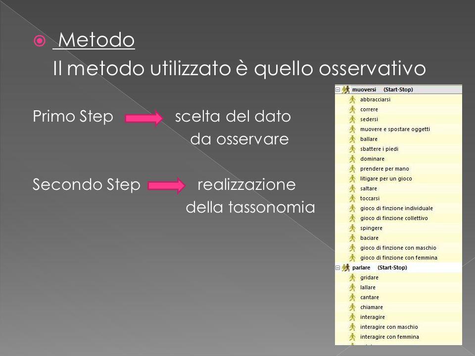  Metodo Il metodo utilizzato è quello osservativo Primo Step scelta del dato da osservare Secondo Step realizzazione della tassonomia