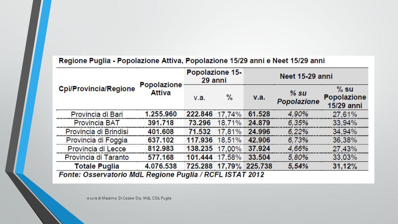 Ricaduta teorica dell'attività per provincia sui Centri Territoriali per 'Impiego e numero di operatori a cura di Massimo Di Cesare Dip.