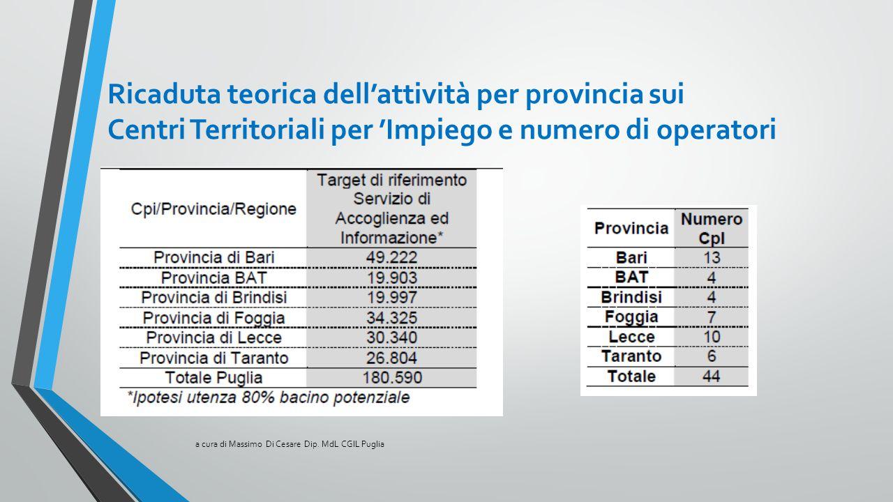 Ricaduta teorica dell'attività per provincia sui Centri Territoriali per 'Impiego e numero di operatori a cura di Massimo Di Cesare Dip. MdL CGIL Pugl