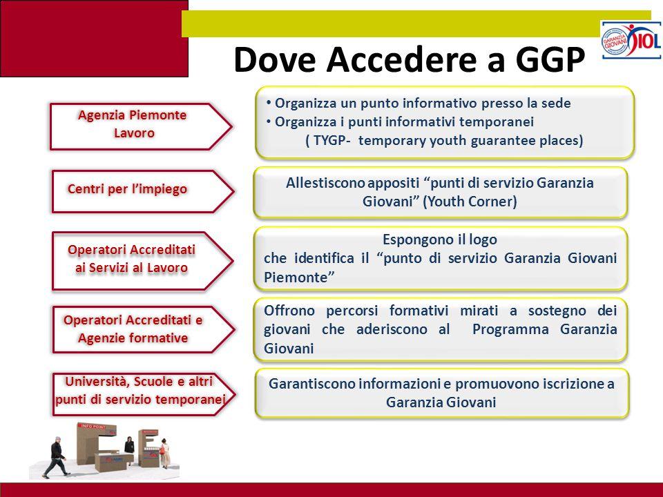 """Dove Accedere a GGP Allestiscono appositi """"punti di servizio Garanzia Giovani"""" (Youth Corner) Espongono il logo che identifica il """"punto di servizio G"""