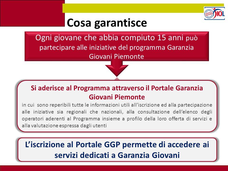 Cosa garantisce L'iscrizione al Portale GGP permette di accedere ai servizi dedicati a Garanzia Giovani Si aderisce al Programma attraverso il Portale