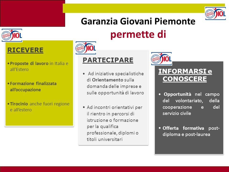 Garanzia Giovani Piemonte permette di INFORMARSI e CONOSCERE Opportunità nel campo del volontariato, della cooperazione e del servizio civile Offerta