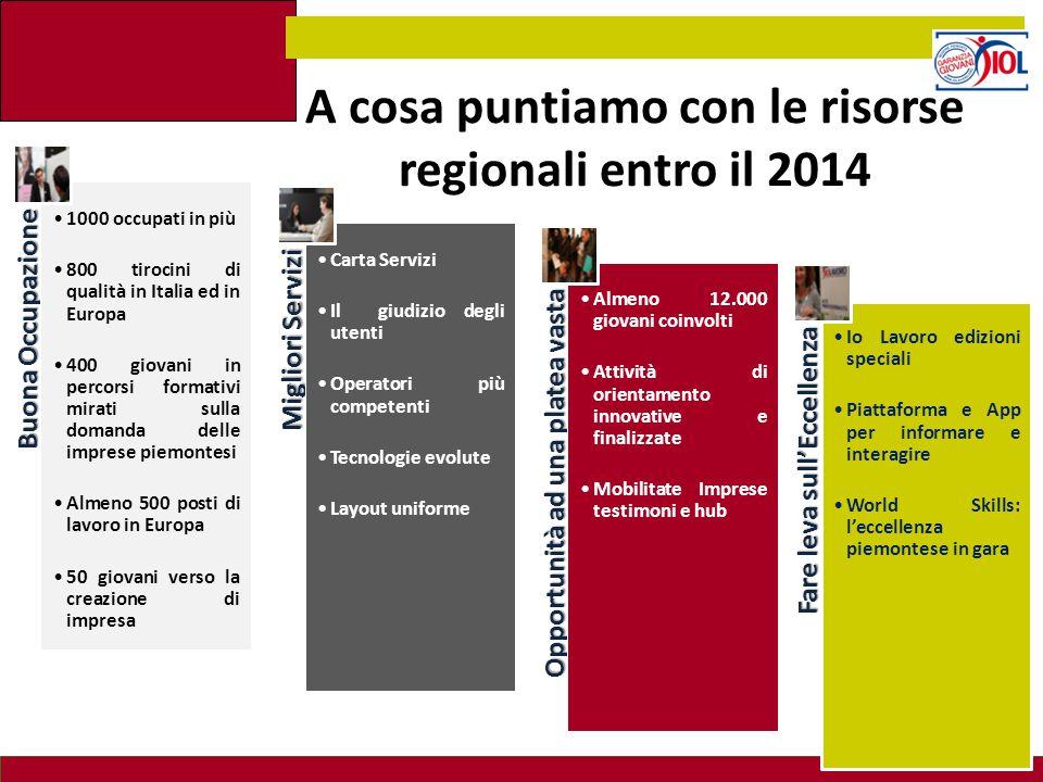 A cosa puntiamo con le risorse regionali entro il 2014 Buona Occupazione 1000 occupati in più 800 tirocini di qualità in Italia ed in Europa 400 giova