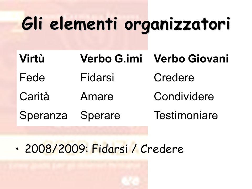 Gli elementi organizzatori 2008/2009: Fidarsi / Credere VirtùVerbo G.imiVerbo Giovani FedeFidarsiCredere CaritàAmareCondividere SperanzaSperareTestimo