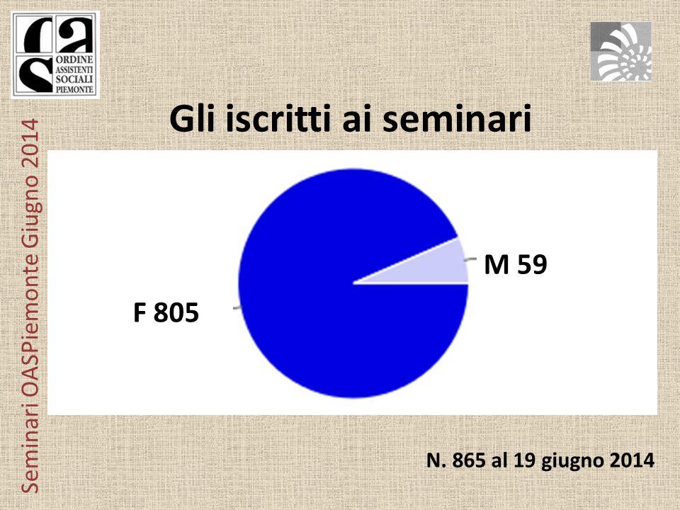 Seminari OASPiemonte Giugno 2014 Esame di Stato NO 317 SI 417 NO 379 SI 485 N.