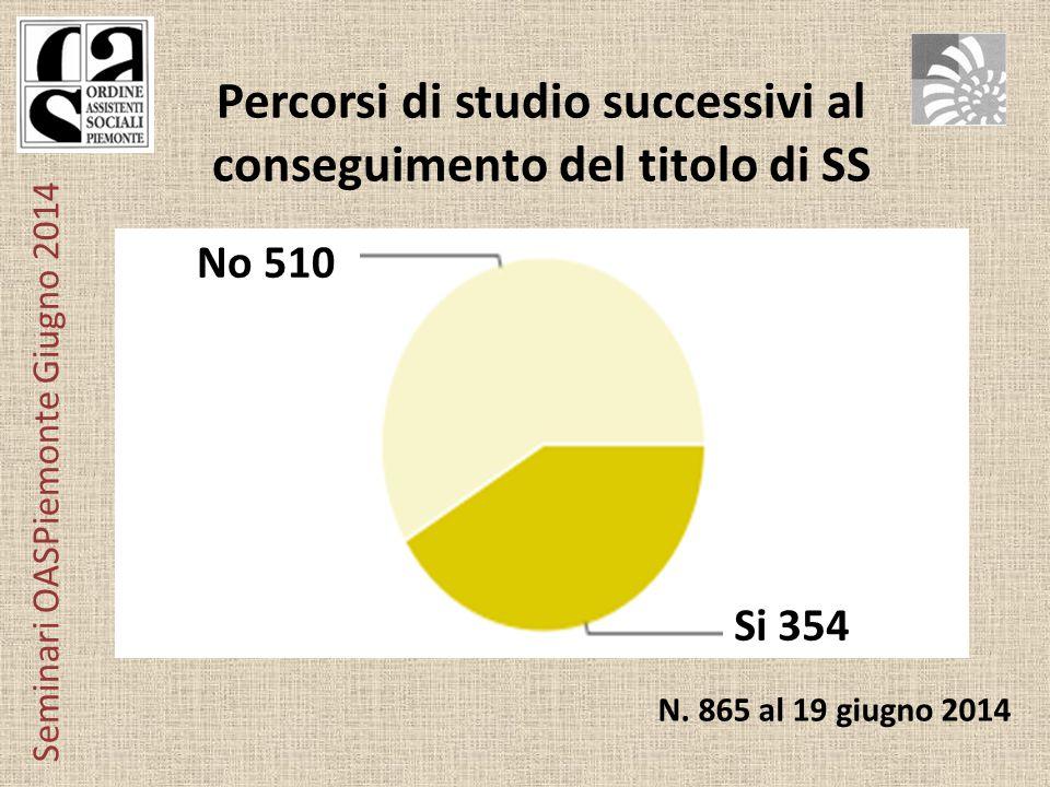 Seminari OASPiemonte Giugno 2014 Percorsi di studio successivi al conseguimento del titolo di SS No 510 Si 354 N.