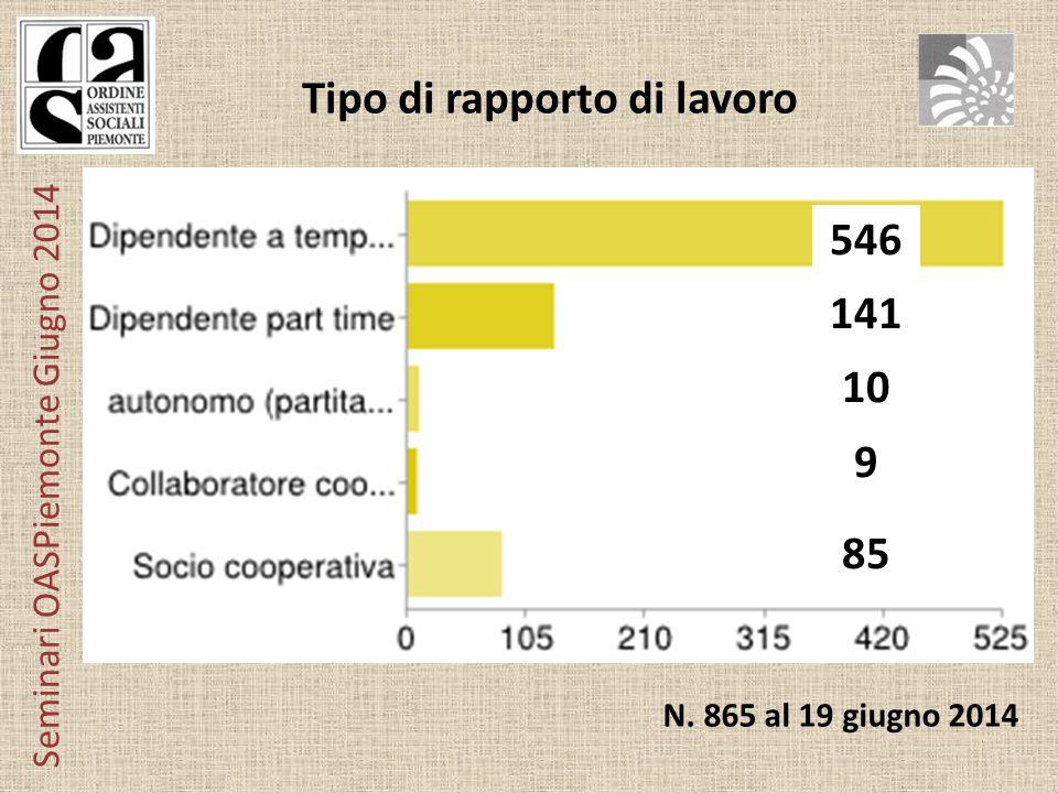 Seminari OASPiemonte Giugno 2014 Tipo di rapporto di lavoro 468 110 10 8 82 546 141 10 9 85 N.