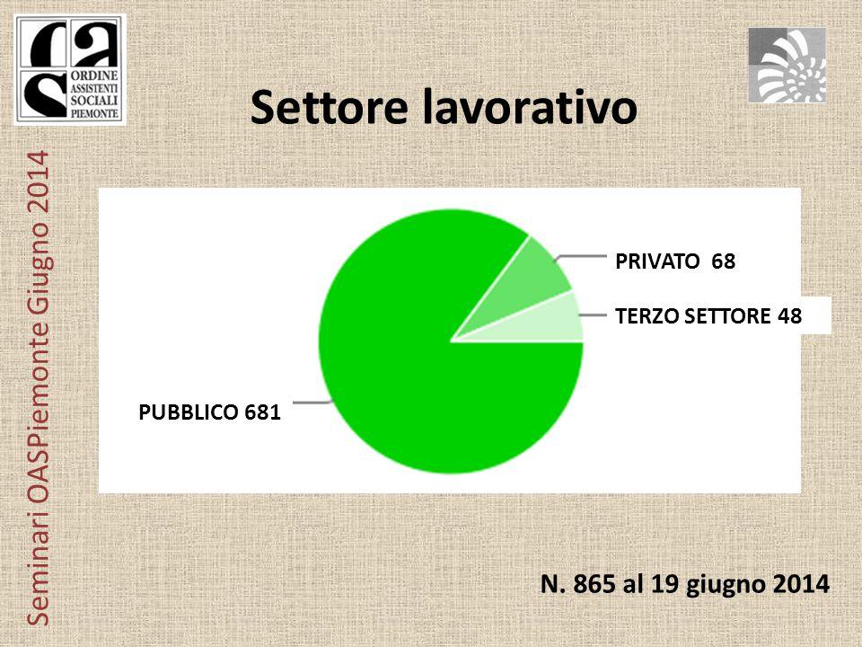 Seminari OASPiemonte Giugno 2014 Settore lavorativo PUBBLICO 681 PRIVATO 68 TERZO SETTORE 48 N.