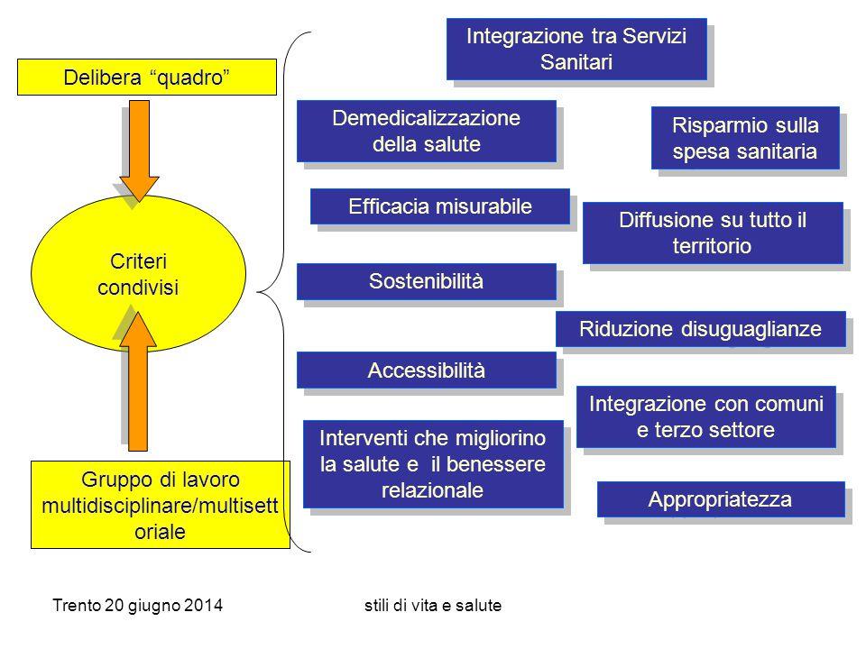 Trento 20 giugno 2014stili di vita e salute Integrazione tra Servizi Sanitari Diffusione su tutto il territorio Sostenibilità Riduzione disuguaglianze