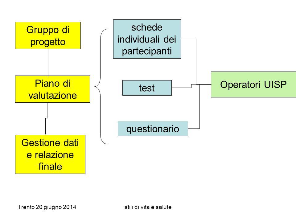 Trento 20 giugno 2014stili di vita e salute Piano di valutazione schede individuali dei partecipanti test Gestione dati e relazione finale questionari
