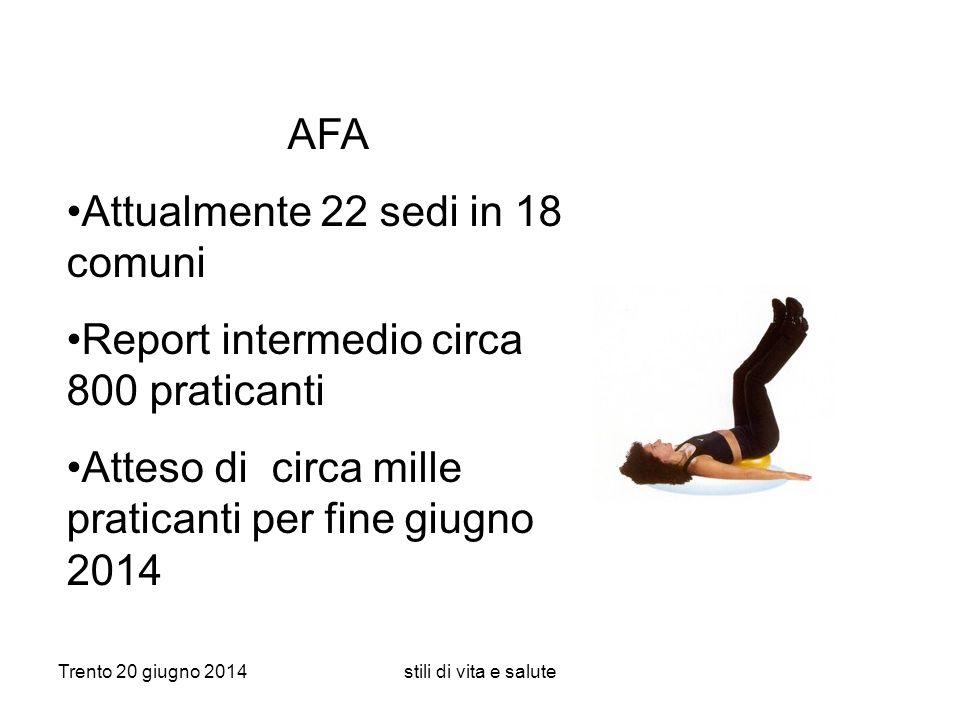 Trento 20 giugno 2014stili di vita e salute AFA Attualmente 22 sedi in 18 comuni Report intermedio circa 800 praticanti Atteso di circa mille pratican